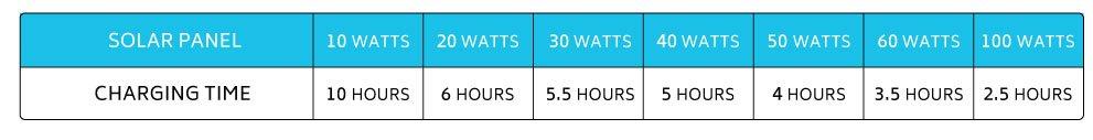 phoenix solar generator panel charge time