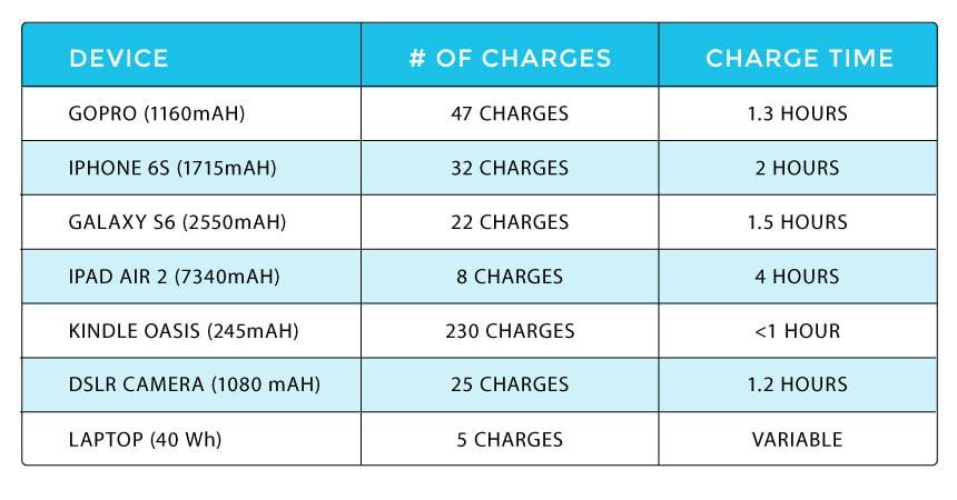 phoenix solar generator charging chart