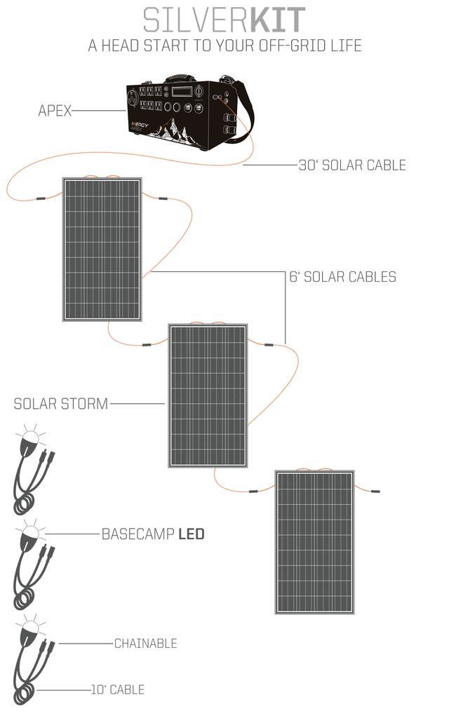 Apex solar storm silver diagram