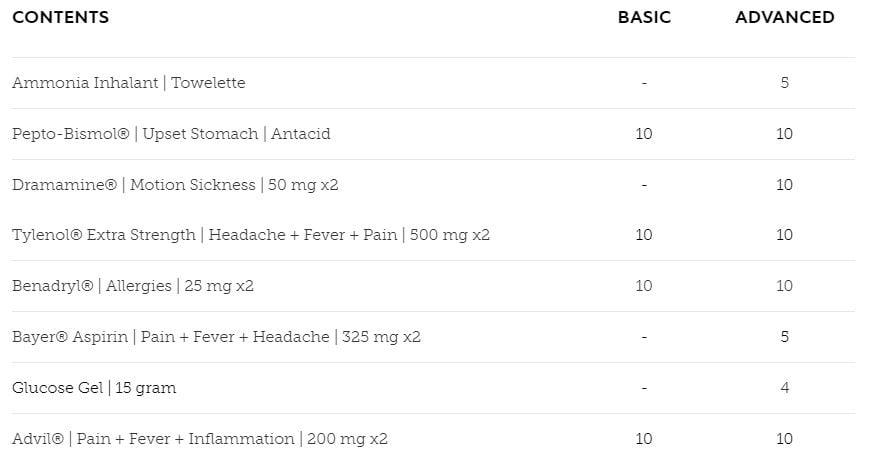 medic medication